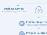 Information Design - Process