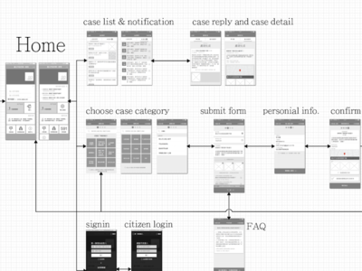 part of problem report system wireframe flow