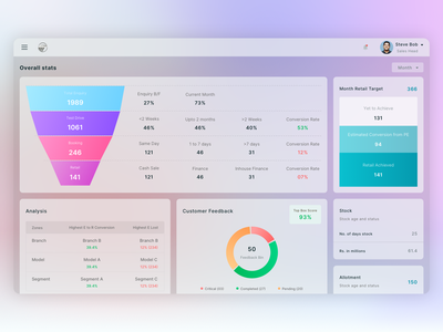 Glassmorphism - Car Sales Dashboard ux dashboard ui design typography dashboard glassmorphism ui