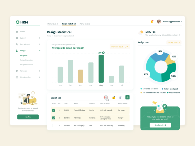 HRM Dashboard dashboad uidesign