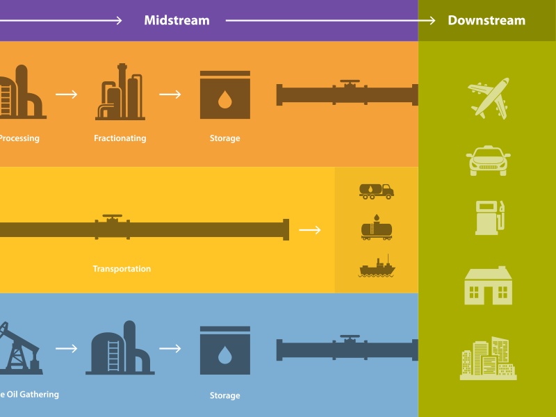 A little more of an Illustration illustration design illustrator oil fossil fuel infographic myriad pro