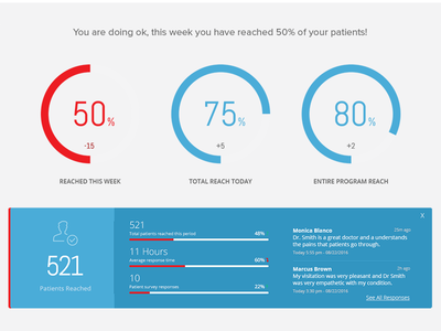 Partial Dashboard patients health medical dashboard