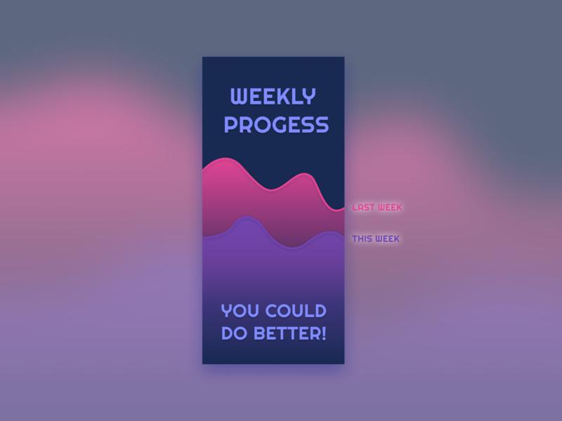 DailyUI - Day 18- Analytics Chart weekly progress chart progress indicator dashboard analytics chart analytics dailyui018 dailyui