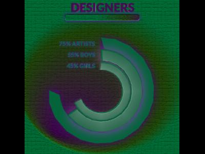 Chart for Designers design creativity designer woman man