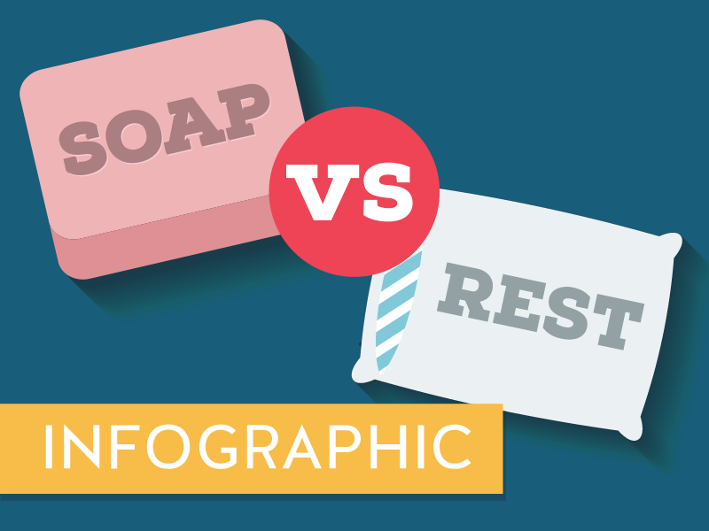 Interactive infographic: SOAP vs REST by Kemie Guaida on