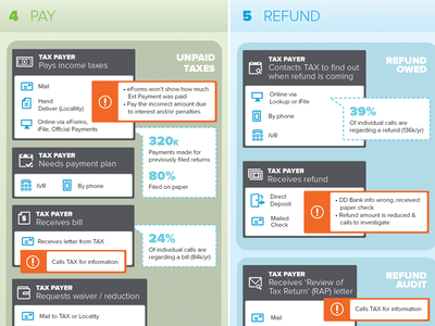 Detail of a User Journey Map ux users map journey taxes