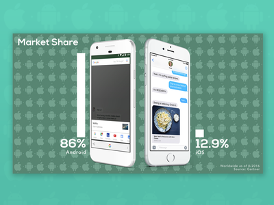 Android vs iOS market share infographic stats mobile keynote