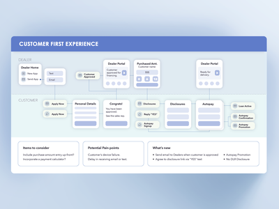 customer first product user experience journey map ux