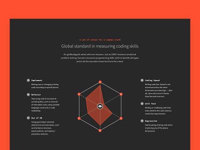 Skillerz Graphs web design geeky development coder nerd brand desktop design infographic web