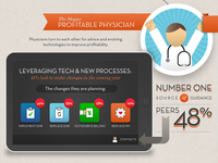 2013 Physician Profitability Index - Infographic