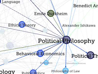 Intertwingular Political Philosophy infographic graduate application network theory