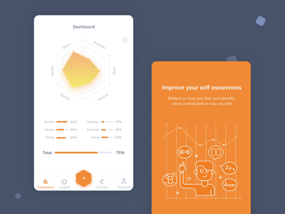 Self awareness algorithm app data wellbeing self wellness statistics mobileapp