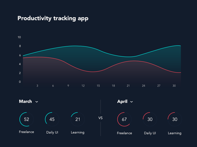 DailyUI 018 - Analytics Chart