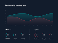 DailyUI 018 - Analytics Chart dark dashboard daily ui ui stats chart analytics