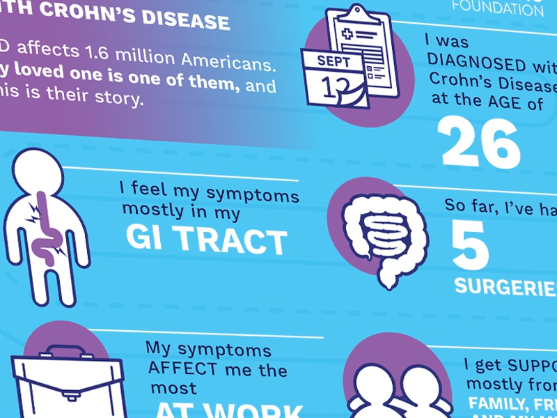 Awareness Week - Your Story vector medical diagnosis interactive digestive system colon linecons disease large intestine small intestine icons infographic