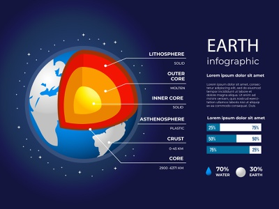 Earth structure infographic vector earth infographic earth global warming ecology free vector globalwarming branding infographic icon app design
