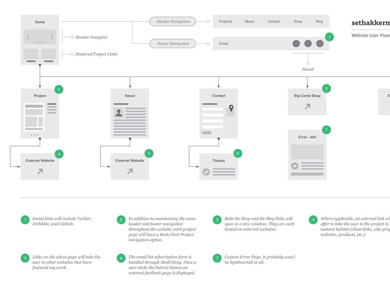 Website User Flow Diagram - sethakkerman.com architecture process web design website flow diagram user ux ui