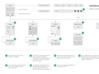 Website User Flow Diagram - sethakkerman.com
