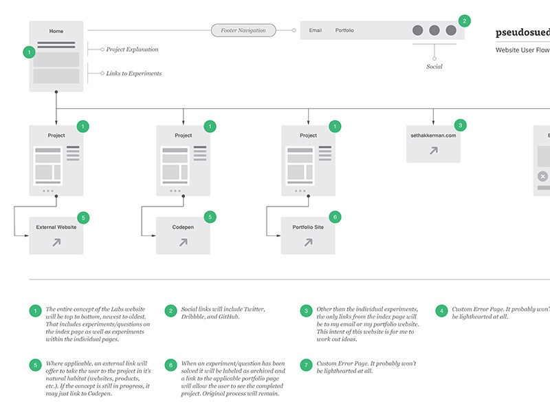 Website User Flow Diagram - pseudosuede.com process web design website flow diagram user ux ui