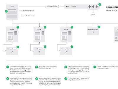 Website User Flow Diagram - pseudosuede.com process web design website flow diagram user ux ui
