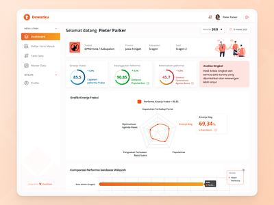 Dewanku - Dashboard members partai factions branding dashboard website ui uiux figma figmadesign design
