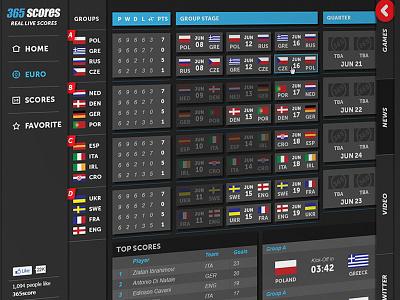 365 Scores 365scores uefa euro 2012
