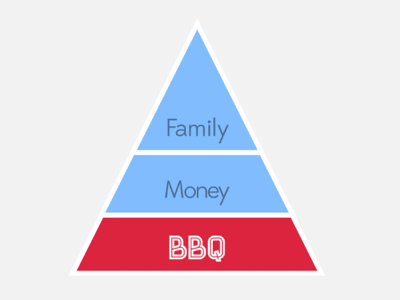 Personal Heirarchy Of Needs bbq