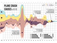 Infographic Plane Crash Causes