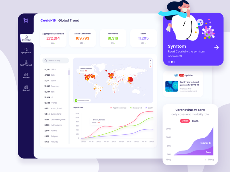Corona (Covid19)  Situation Live Board sketch health staysafe stayhome ux design ux interface ui design ui minimal dashboard virus information dailyui virus dashboad covid corona renderer corona render coronarender coronavirus corona