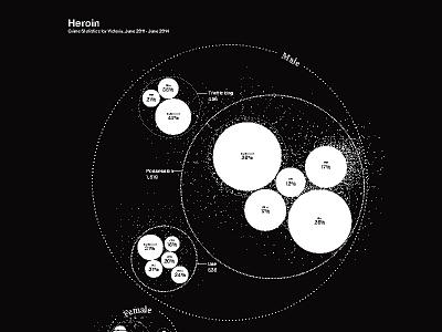 Data Visualization: Heroin information architecture chart drug chart drugs inforgraphic data visualisation data visualization data vis
