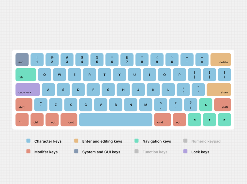 Re-Layout Keyboard ux keyboard