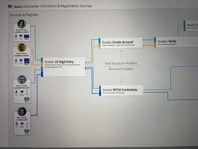 Task Journey Map