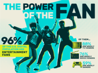 Power of the Fan Study Infographic