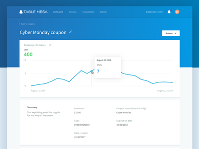 Table Mesa Coupon details discount courses overview details coupon graph table mesa ux dashboard