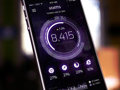 Mobile Analytics - iPhone UI ui user interface mobile futuristic analytics dashboard