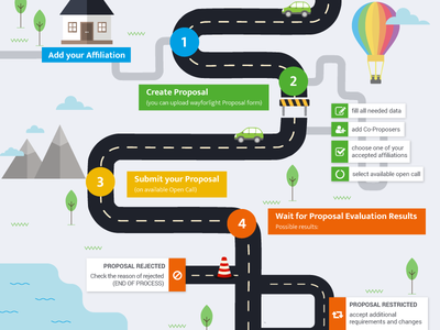 Infographic mountains car rainbow flat house infographic road