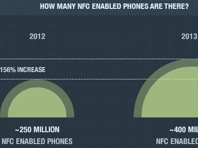 NFC Interactive Ad Infographic