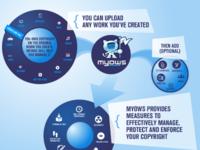Myows Infographic