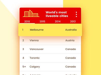 Leaderboard dailyui mobile cities chart interface ui leaderboard