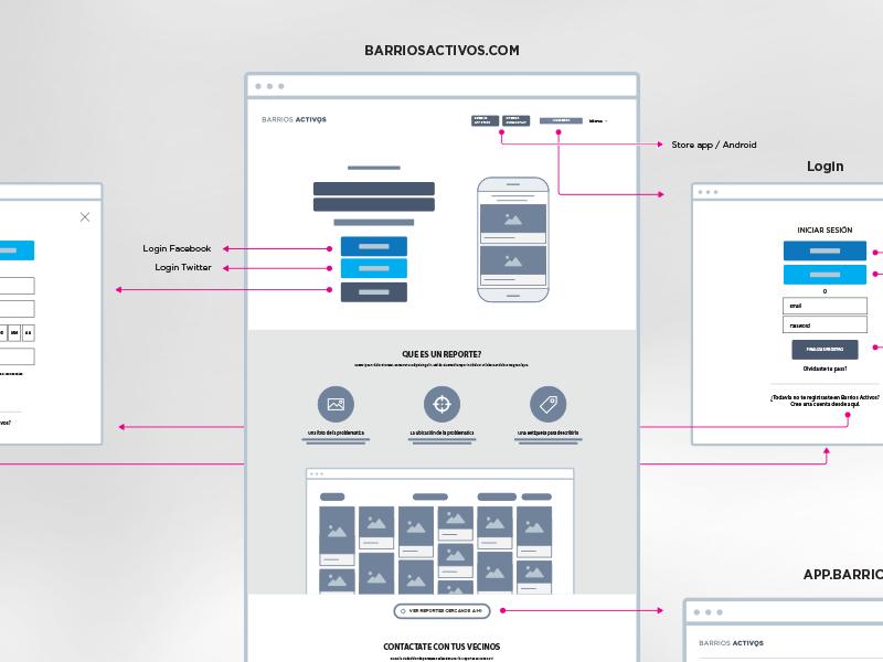 Flowchart BA userflow architecture structure wireframing wireframe flowchart landing web ux ui