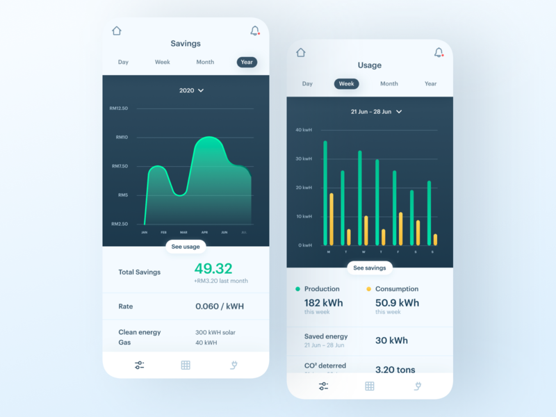Energy Usage & Savings Concept clean energy ui mobile app sustainable sustainability tracking energy dailyui daily ui smart home app smarthome smart home cities app analytics
