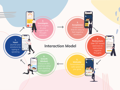 """""""brighter"""" Interaction Model therapy concept uxdesign app uidesign ui user interface design mindfulness design"""