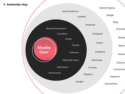 Media User Stakeholder Map target group stakeholders user stakeholder map design