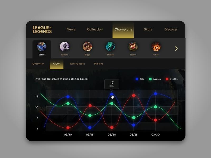Analytics Chart - League of Legends