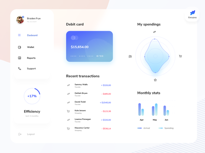 Banking App Dashboard user experience userinterface creditcard app business banking mobile ui banking app finance design interface user ui dashboard ui dashboard money bank