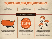 Infographic - The Power of Solar