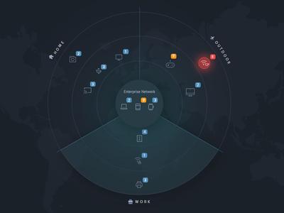 Device Radar outdoor work home rings notification circle alert security cyber radar iot device