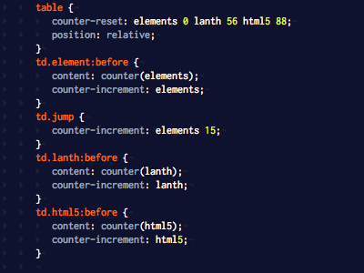 CSS Counters in a fun new product