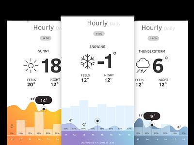 Windria weather sailing ios app ui mobile kitesurfing surfing wind windsurfing weather