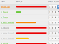 Our internal dashboard for WorkflowMax